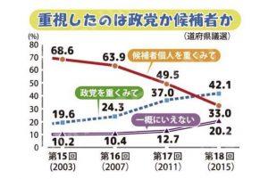 重視したのは、政党か候補者かのグラフ