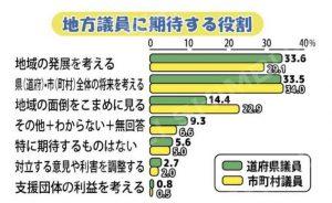地方議員に期待する役割のグラフ
