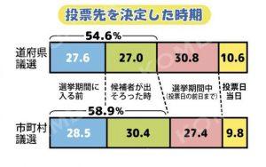 投票先を決定した時期のグラフ