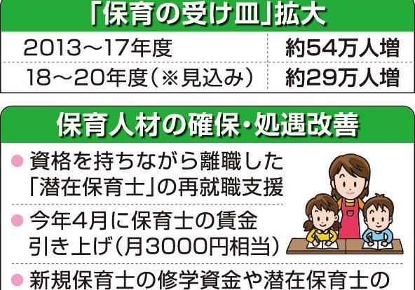 保育人材の確保・処遇改善の一覧